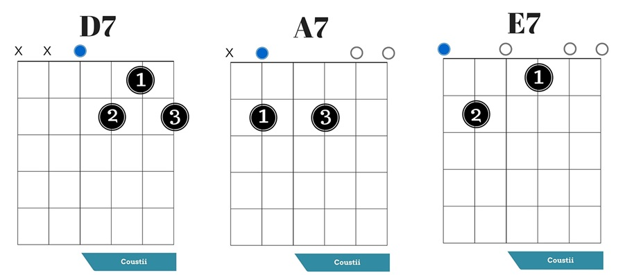 how to play major 7th chords guitar