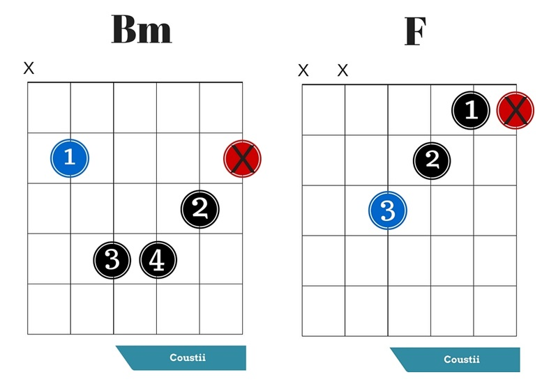 Basic Guitar Chords For Beginners