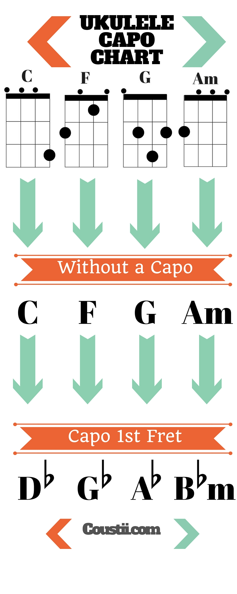how to use a capo chart