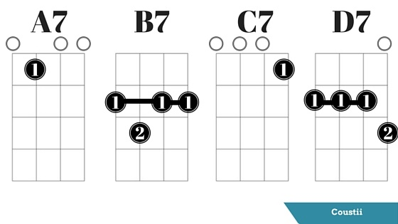 Guitar guitar chords a7 : Ukulele Chords A7: If You Are Right Handed And Fingering With Your ...
