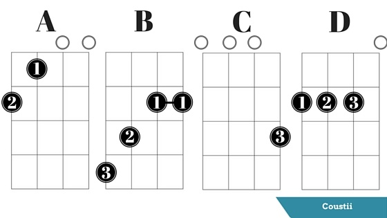 Ukulele Ukulele Chords With Finger Numbers Ukulele Chords With And