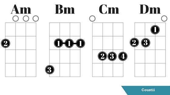 Ukulele ukulele chords b flat : Easy Ukulele Chords for Beginners | Coustii