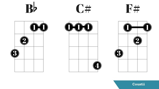 Ukulele ukulele tabs difficult : 6 Tips for Mastering the Ukulele Barre Chords - Coustii