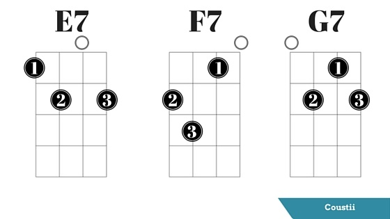 Guitar guitar chords e7 : Easy Ukulele Chords for Beginners | Coustii