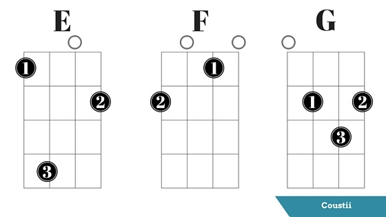 Images Of E Major Ukulele Chord Spacehero