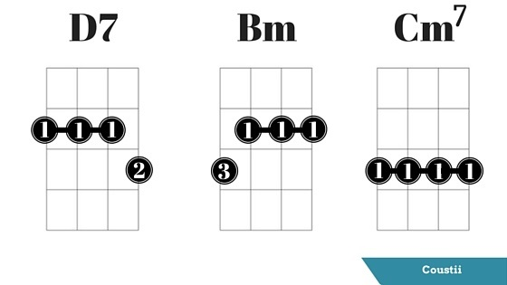 Ukulele Barre Chords Gallery Chord Guitar Finger Position