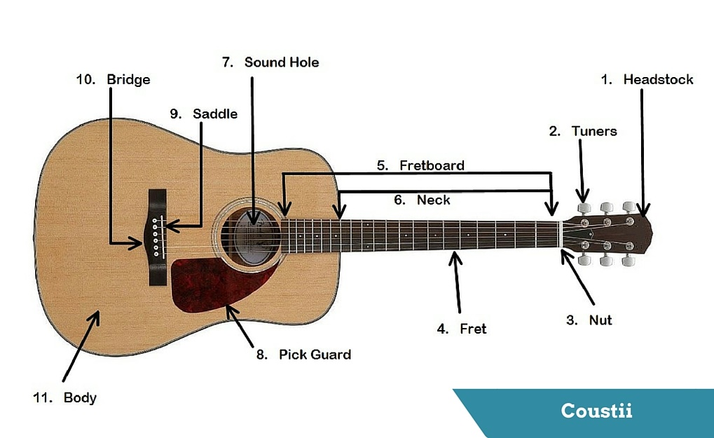 guitar s anatomy parts of an acoustic guitar coustii rh coustii com acoustic guitar diagram chords acoustic chord diagrams