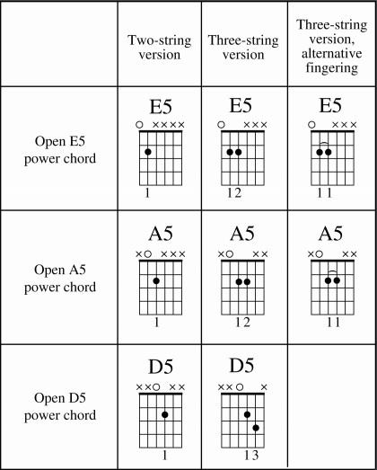 Ukulele u00bb Ukulele Power Chords - Music Sheets, Tablature, Chords and Lyrics