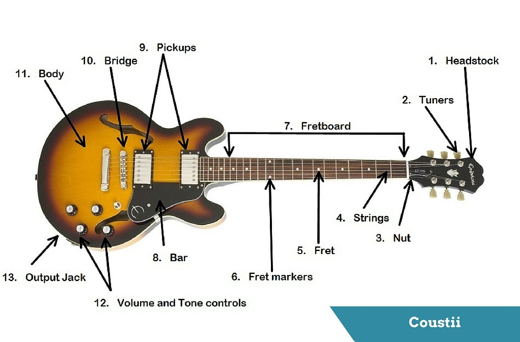 parts of an electric guitar diagram