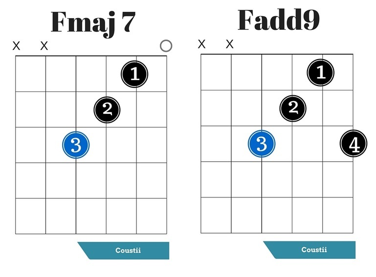 Basic Guitar Chords For Beginners Coustii