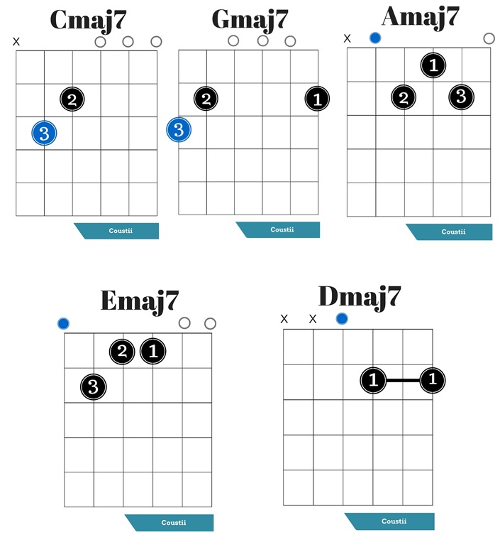 guitar major 7th chords