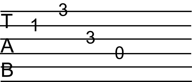 Learn How To Read Guitar Tabs Easily Coustii