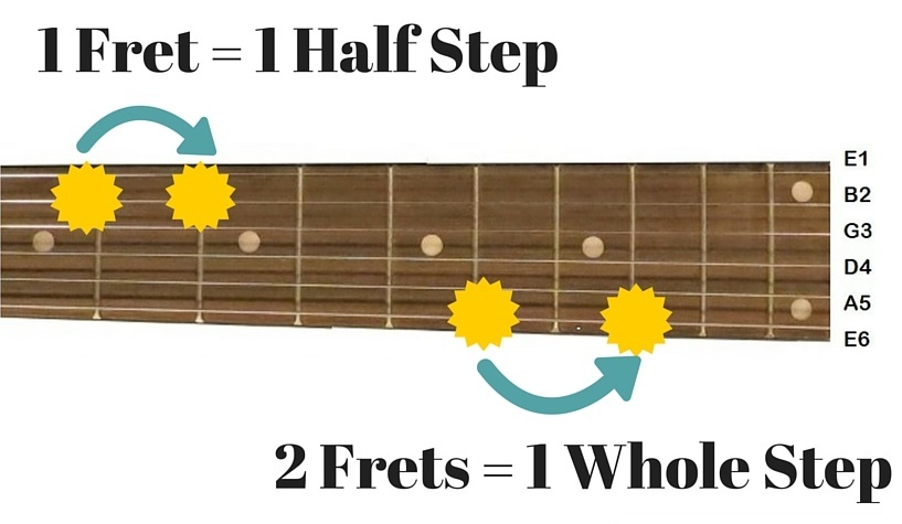 easiest way to learn guitar scales