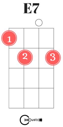 Easy Ukulele Chords for Beginners - Coustii