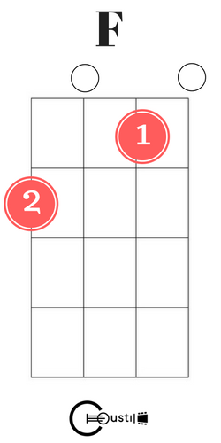 Easy Ukulele Chords for Beginners - Coustii
