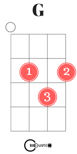 Easy Ukulele Chords For Beginners Coustii